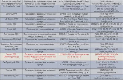 Посмотреть в PDF-версии журнала. Таблица. Предприятия – производители пеллет и брикетов