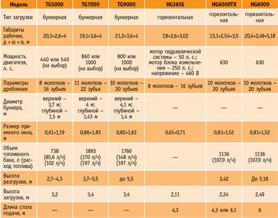 Посмотреть в PDF-версии журнала. Таблица. Технические характеристики дробилок Vermeer