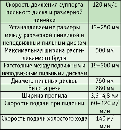Таблица. Технические характеристики станка KARA TWIN MASTER