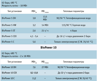 Электростанции Biopower