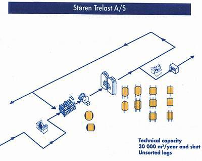 Производственная мощность – до 30 000 куб м в год при работе в одну смену