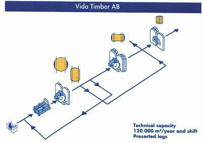 Производственная мощность – до 120 000 куб м в год при работе в одну смену