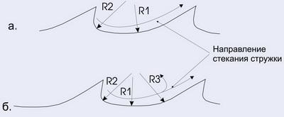 Рис. 3. а) Классический Wood-Mizer; б) Дополнительный профиль