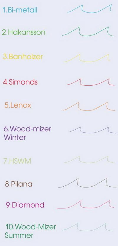 Рис. 4. Профили ленточных пил различных производителей