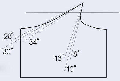 Рис. 7. Величины площади части зуба, отогнутой при разводе с разными значениями углов