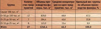 Таблица 1. Группировка фанерных предприятий России, вырабатывавших свыше 10 тыс. куб м фанеры в год в 1999 году