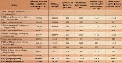 Посмотреть в PDF-версии журнала. Таблица 2. Основные технико-экономические показатели по группам фанерных предприятий России за 1999 год