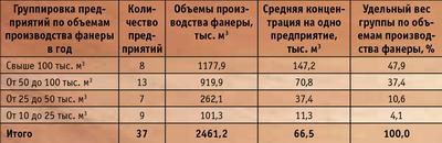 Таблица 3. Группировка фанерных предприятий России, вырабатывавших свыше 10 тыс.  куб м фанеры в годв 2006 году