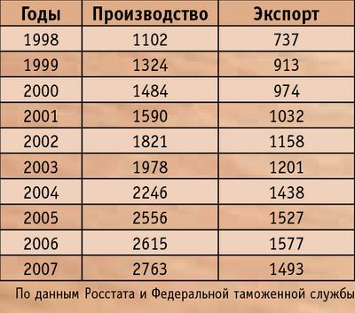 Таблица 5. Производство и экспорт фанеры клееной в России в 1998-2007 годы, тыс. куб м