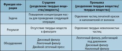 Таблица 1. Сравнение операций промывки и сгущения макулатурной массы