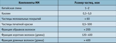Таблица 2. Размеры частиц компонентов макулатурной массы