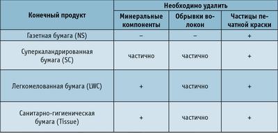 Таблица 3. Требования, предъявляемые к макулатурной массе по содержанию нежелательных примесей, удаляемых при промывке