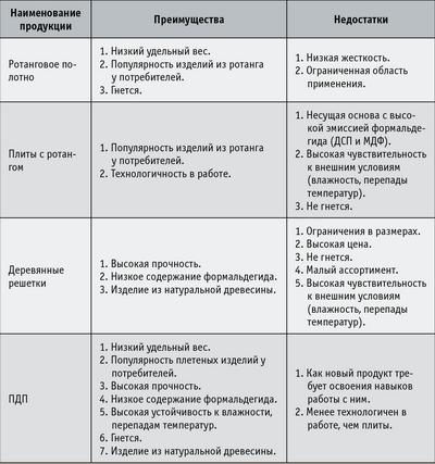 Таблица. Преимущества и недостатки различных плит и плетеного древесного полотна