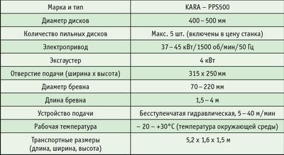 Таблица. Характеристики многопильного станка KARA PPS500 для распиловки тонкомерных бревен и брусьев