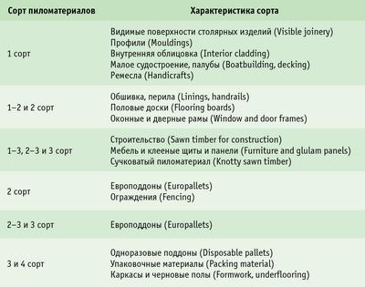 Таблица 1. Возможные области применения пиломатериалов