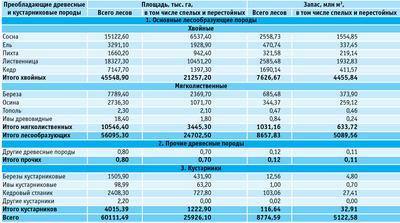 Посмотреть в PDF-версии журнала. Таблица. Распределение земель Иркутской области, покрытых лесной растительностью, по преобладающим породам