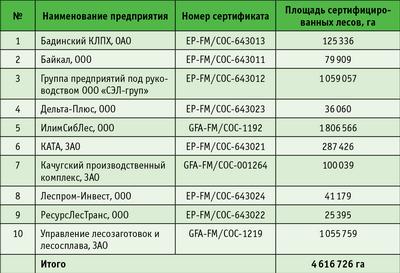 Таблица. Предприятия Иркутской области, сертифицированные по системе FSC