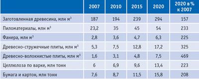 Таблица 3.  Предварительная оценка объемов производства основных видов лесобумаж-ной продукции на период до 2020 года (инновационный сценарий)