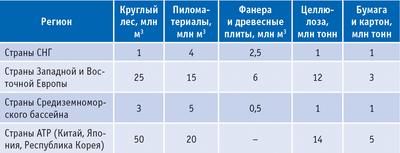 Таблица 1.  Ожидаемый дефицит на лесобумажную продукцию по регионам