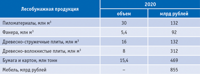 Таблица 2.  Потребность российского рынка в лесобумажной продукции к 2020 году