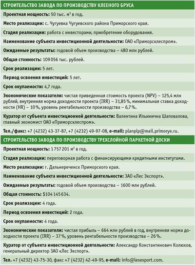 Таблица. Текущие инвестпроекты Приморского края