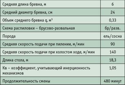 Таблица 1.Исходные данные