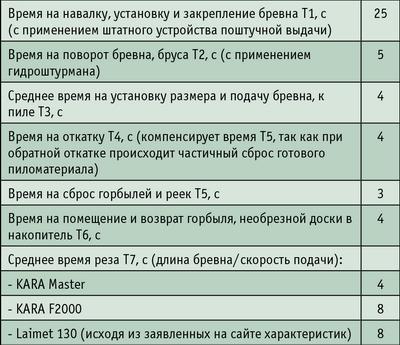 Таблица 2.Наименование операций и время, отводимое на них