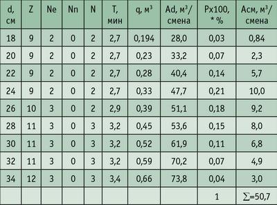 Таблица 3. Результаты расчетов сменной производительности
