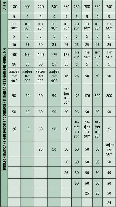 Таблица 4.Результаты расчетов сменной производительности