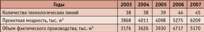 Таблица 1. Динамика производства ДСП с 2003 по 2007 год