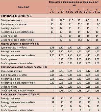 Таблица 2. Показатели физико-механических свойств стружечных плит