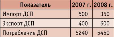 Таблица 3. Импорт, экспорт и потребление ДСП в 2007–2008 годах (план)