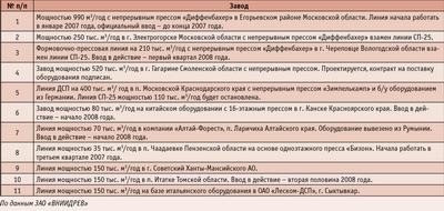 Посмотреть в PDF-версии журнала.  Таблица 4. Строительство новых заводов по производству ДСП суммарной мощности 2855 тыс. куб м/год в 2007–2009 годах