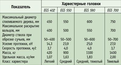 Таблица 1. Семейство харвестерных головок компании Rottne