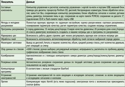 Посмотреть в PDF-версии журнала. Таблица 2. Характеристика системы управления и планирования