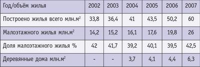 Таблица 1. Динамика жилищного строительства в России