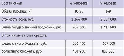 Таблица 2.  Стоимость домов, построенных по проекту «Социальное развитие села в Ростовской области»