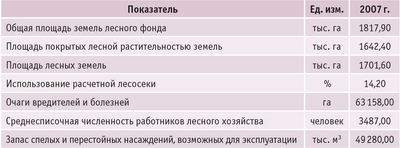 Таблица. Общие сведения по лесному фонду Московской области за 2007 год