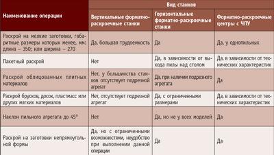 Посмотреть в PDF-версии журнала. Сводная таблица выполнения различных операций на разных видах форматно-раскроечных станков
