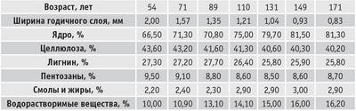 Таблица 1. Физико-химические свойства древесины лиственницы различного возраста