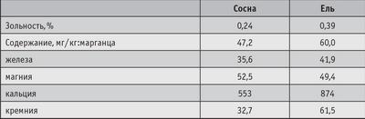 Таблица 2. Зольный состав древесины Братской лесосырьевой базы