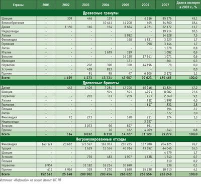 Посмотреть в PDF-версии журнала. Таблица 1. Динамика и структура экспорта твердого биотоплива и древесных отходов по странам в 2001–2007 годах, т