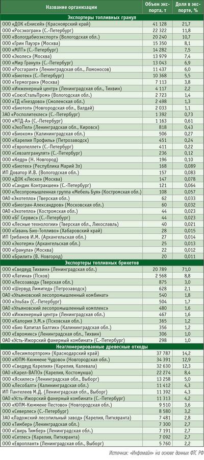Таблица 2. Основные экспортирующие организации в 2007 году