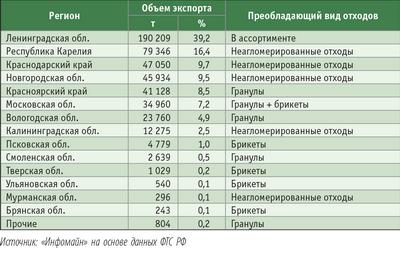 Таблица 3. Структура экспорта твердого биотоплива и древесных отходов из регионов России в 2007 году