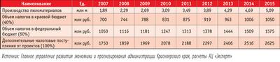Посмотреть в PDF-версии журнала. Таблица. Прогноз развития производства пиломатериалов и динамики налоговых поступлений от освоения лесного комплекса (без учета налогов от ЦБК)
