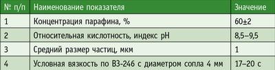 Таблица 1.  Характеристика высококонцентрированной парафиновой эмульсии «Эрговакс 60»