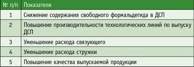 Таблица 2. Что может получить завод ДСП, если начнет использовать «Скар-Лет 305»