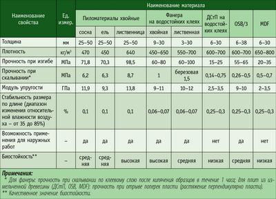 Посмотреть в PDF-версии журнала. Таблица 3. Свойства древесных материалов для деревянного домостроения