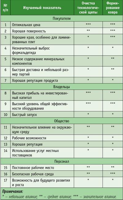 Таблица 4. Результаты анализа двух вспомогательных процессов при производстве ДСП