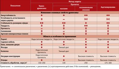 Посмотреть в PDF-версии журнала. Таблица  1.  Характеристики  методов  защиты  древесины